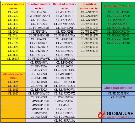 no commutation spark servo motor price list CL-1625R for small windmill pen