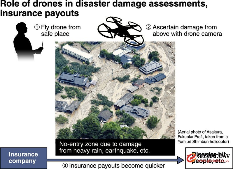 Insurance industry in Japan using dro<em></em>nes to assess damage suffered in disasters