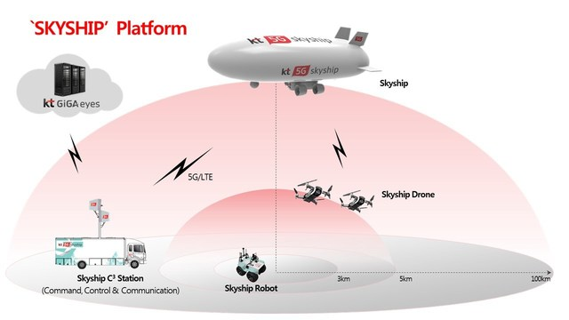 Emergency Rescue Unmanned Airship to Use 5G Communications Technology