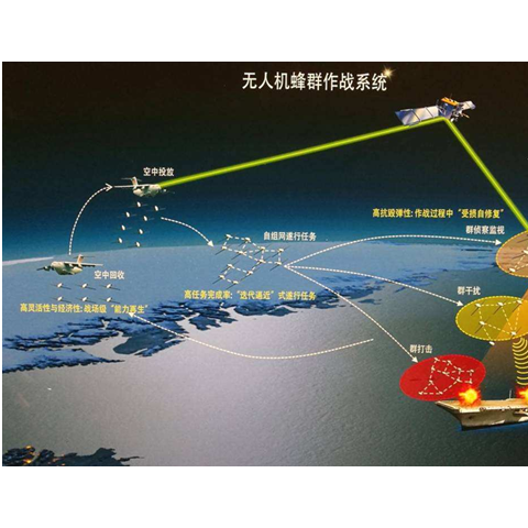 Data link solution for UAV swarm networking